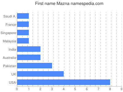 Given name Mazna