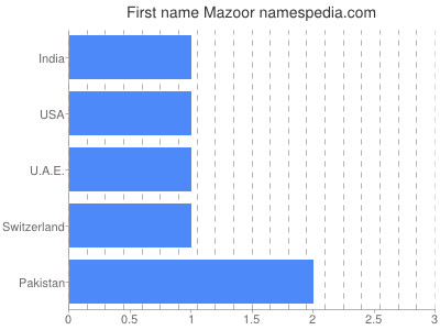 Given name Mazoor