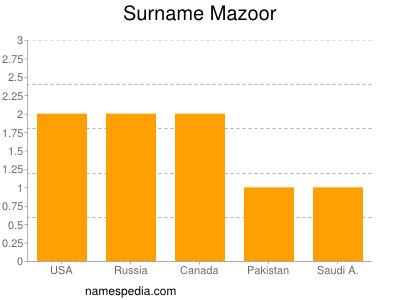 Surname Mazoor