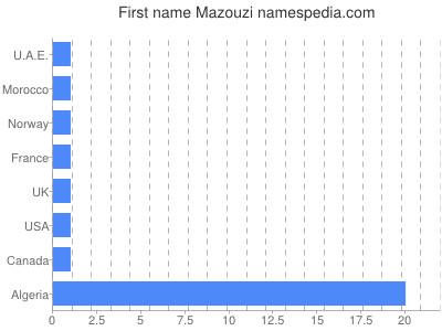 Given name Mazouzi