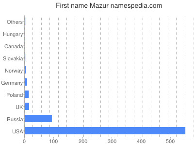 Given name Mazur