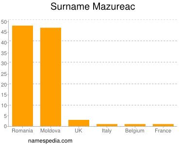 Surname Mazureac