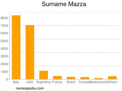 Surname Mazza