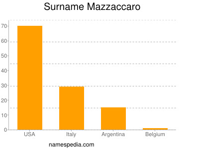 Surname Mazzaccaro