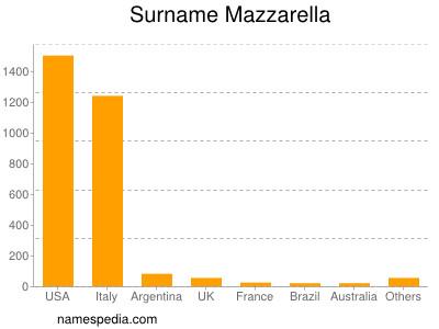 Surname Mazzarella