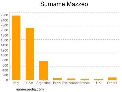 Surname Mazzeo