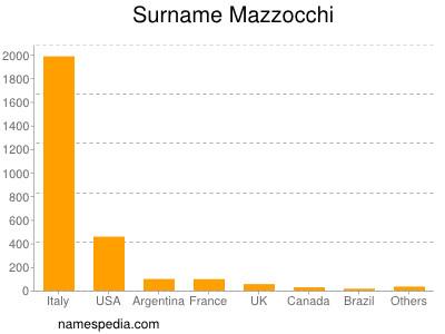Surname Mazzocchi