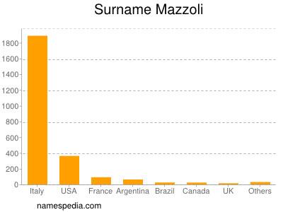 Surname Mazzoli