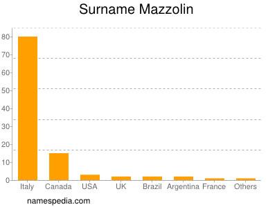 Familiennamen Mazzolin
