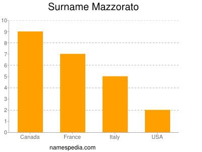 Surname Mazzorato