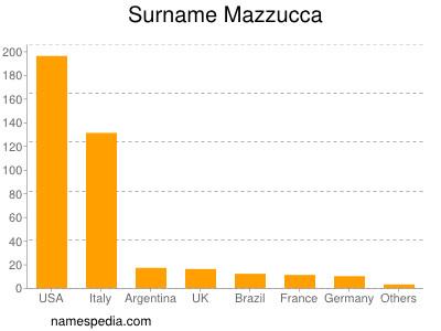 Surname Mazzucca