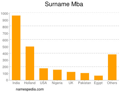 Surname Mba