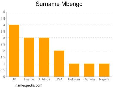 Surname Mbengo