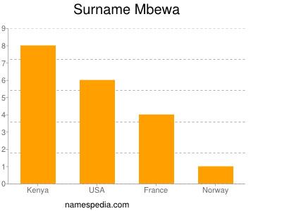 Surname Mbewa