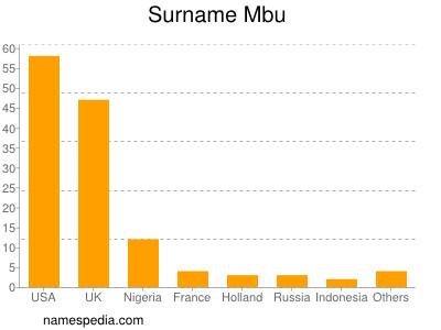 Surname Mbu