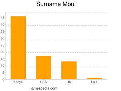 Surname Mbui
