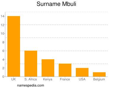 Surname Mbuli