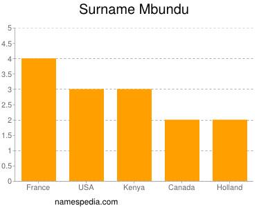 Surname Mbundu