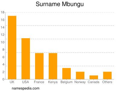Familiennamen Mbungu