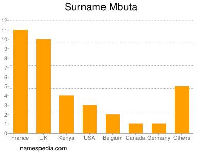 Surname Mbuta
