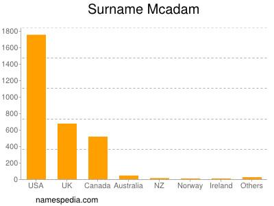 Surname Mcadam