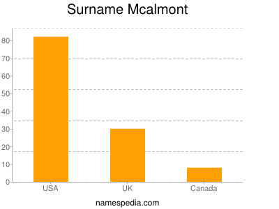 Surname Mcalmont