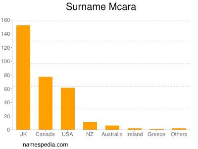 Surname Mcara