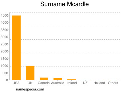 Surname Mcardle