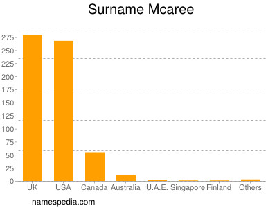 Surname Mcaree