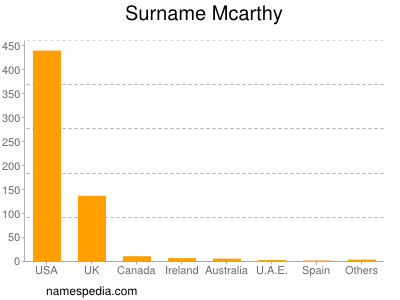 Surname Mcarthy