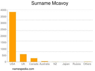 Surname Mcavoy