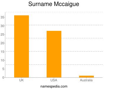 Surname Mccaigue