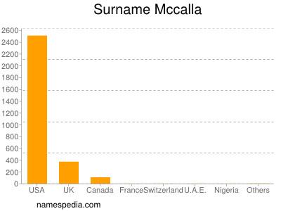 Surname Mccalla