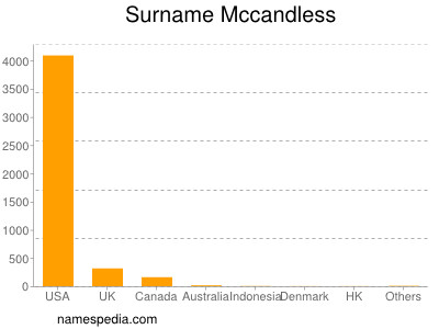 Surname Mccandless