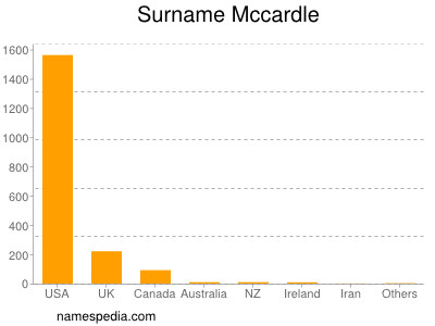 Surname Mccardle