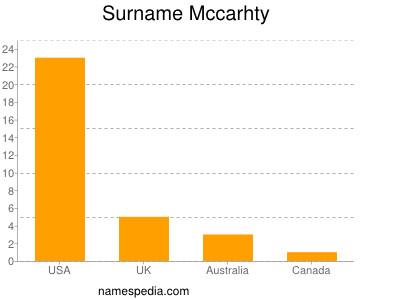 Surname Mccarhty