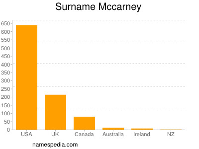 Surname Mccarney