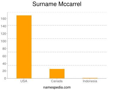 Surname Mccarrel