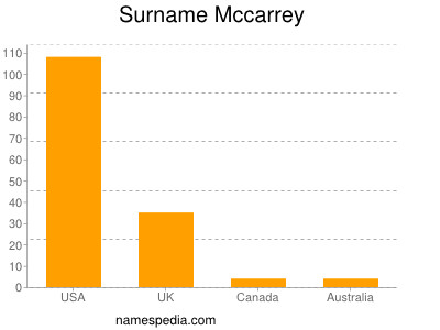 Surname Mccarrey
