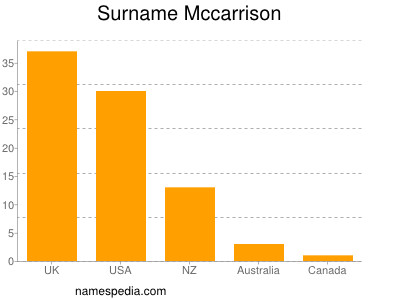Surname Mccarrison