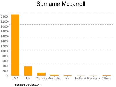 Surname Mccarroll