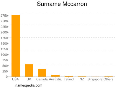 Surname Mccarron