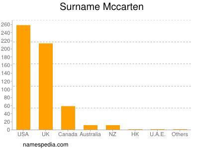 Surname Mccarten