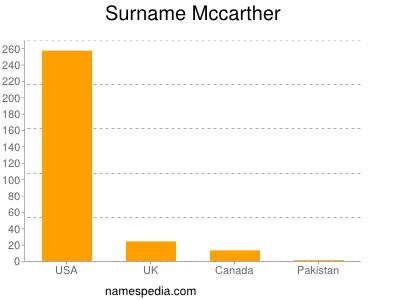 Surname Mccarther