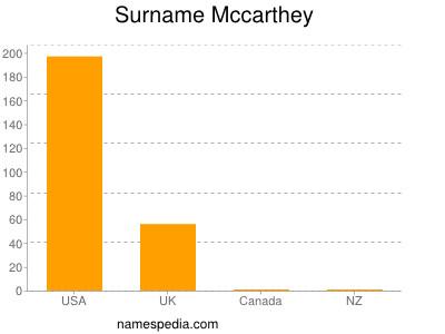 Surname Mccarthey