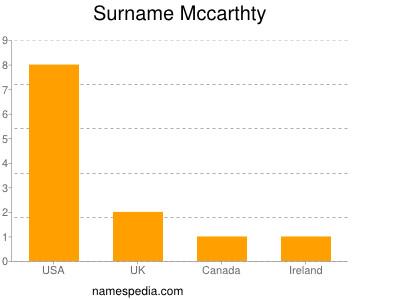 Surname Mccarthty