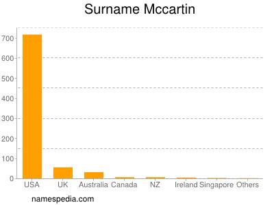 Surname Mccartin
