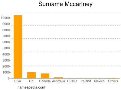 Surname Mccartney