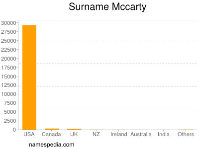 Surname Mccarty