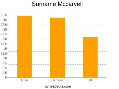 Surname Mccarvell